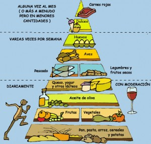 Piramide nutricional mediterranea